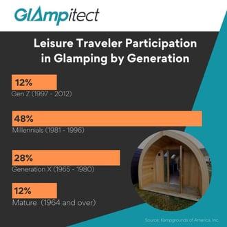 Glamping Generational Breakdown